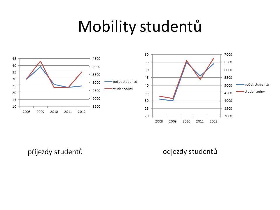 Mobility studentů příjezdy studentů odjezdy studentů