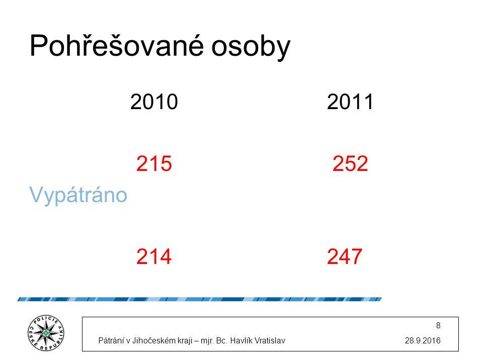 Pohřešované osoby 2010 2011 215 252 Vypátráno 214 247 28.9.2016Pátrání v Jihočeském kraji – mjr.