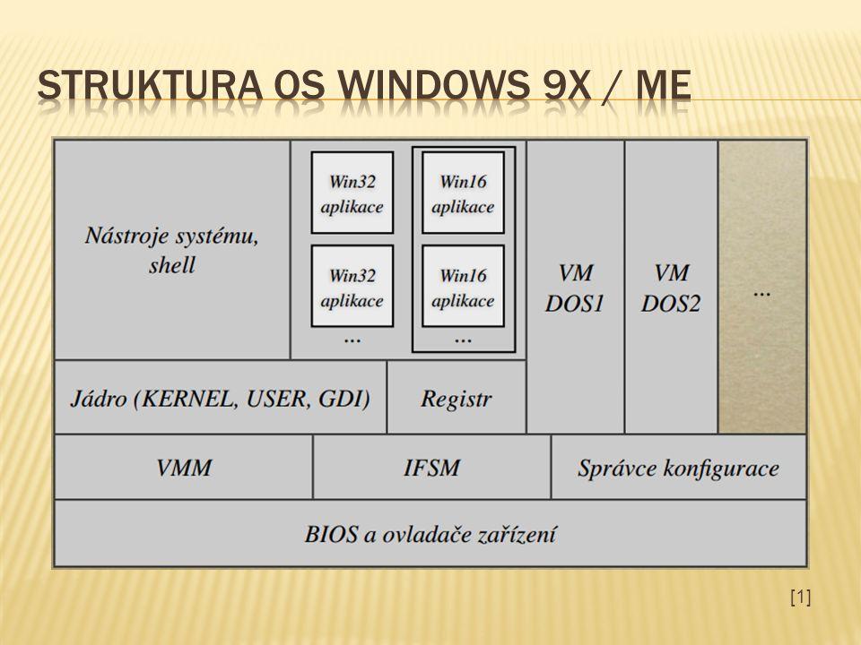 Spodní vrstva opět slouží k přístupu OS k zařízení.