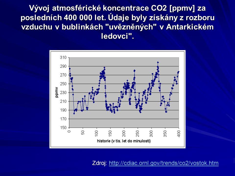 Vývoj atmosférické koncentrace CO2 [ppmv] za posledních 400 000 let. Údaje byly získány z rozboru vzduchu v bublinkách