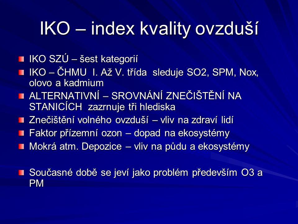 IKO – index kvality ovzduší IKO SZÚ – šest kategorií IKO – ČHMU I. Až V. třída sleduje SO2, SPM, Nox, olovo a kadmium ALTERNATIVNÍ – SROVNÁNÍ ZNEČIŠTĚ