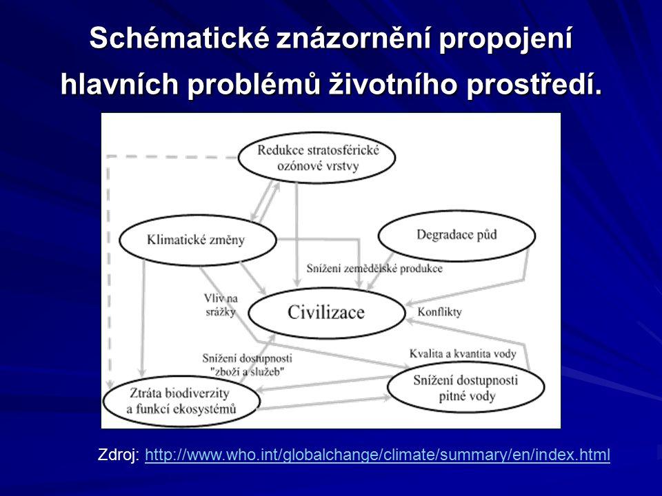 Schématické znázornění propojení hlavních problémů životního prostředí. Zdroj: http://www.who.int/globalchange/climate/summary/en/index.htmlhttp://www