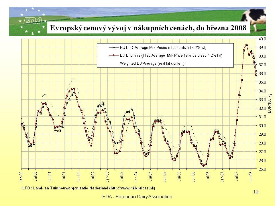 EDA - European Dairy Association 12 Evropský cenový vývoj v nákupních cenách, do března 2008