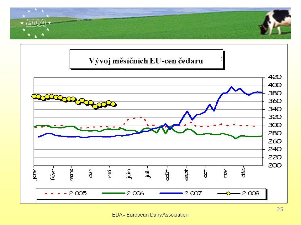 EDA - European Dairy Association 25 Vývoj měsíčních EU-cen čedaru
