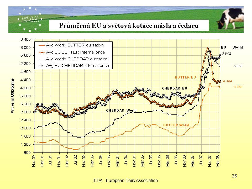 EDA - European Dairy Association 35 Průměrná EU a světová kotace másla a čedaru
