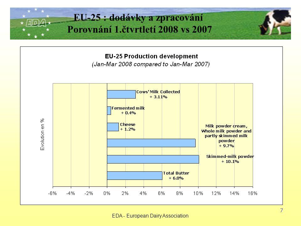 EDA - European Dairy Association 7 EU-25 : dodávky a zpracování Porovnání 1.čtvrtletí 2008 vs 2007