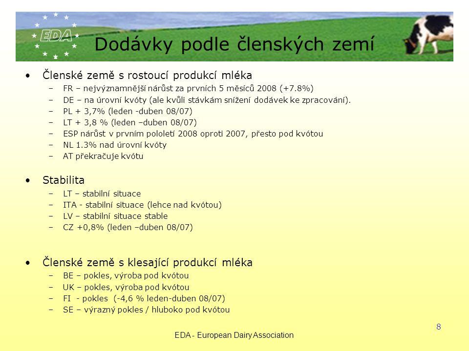 EDA - European Dairy Association 8 Dodávky podle členských zemí Členské země s rostoucí produkcí mléka –FR – nejvýznamnější nárůst za prvních 5 měsíců 2008 (+7.8%) –DE – na úrovní kvóty (ale kvůli stávkám snížení dodávek ke zpracování).