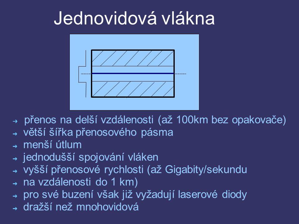 Jednovidová vlákna ➔ přenos na delší vzdálenosti (až 100km bez opakovače) ➔ větší šířka přenosového pásma ➔ menší útlum ➔ jednodušší spojování vláken ➔ vyšší přenosové rychlosti (až Gigabity/sekundu ➔ na vzdálenosti do 1 km) ➔ pro své buzení však již vyžadují laserové diody ➔ dražší než mnohovidová