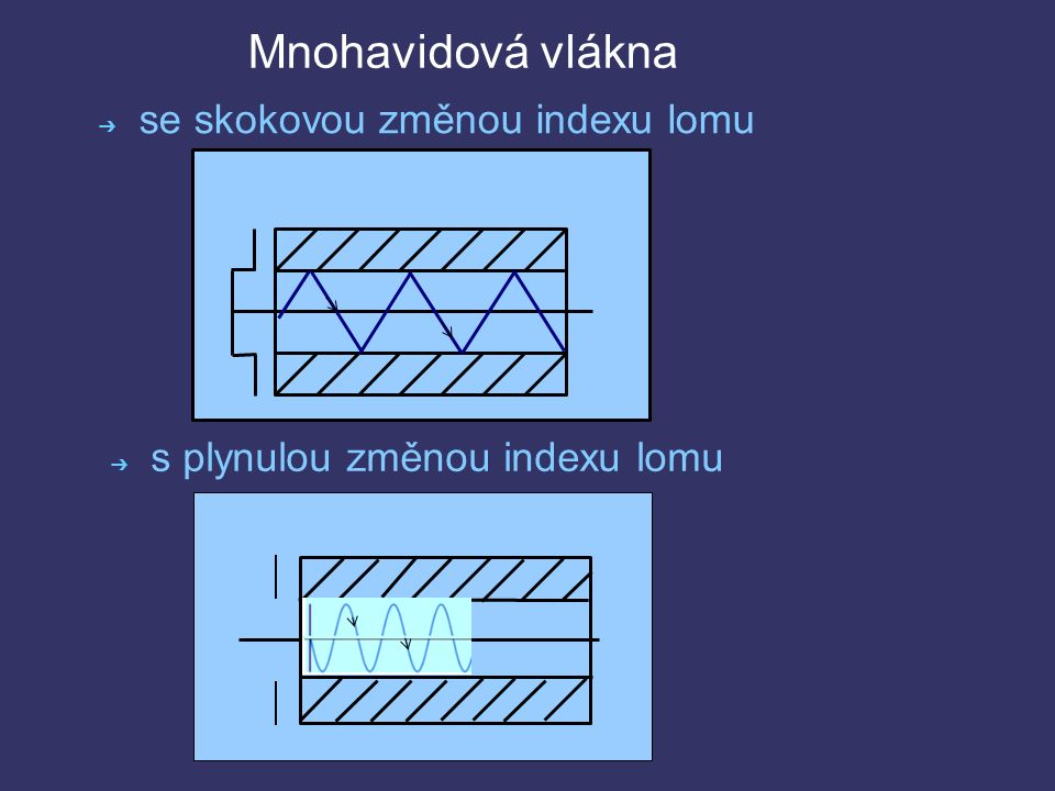Mnohavidové optické vlákno http://upload.wikimedia.org/wikipedia/commons/thumb/9/9c/MultimodeFiber.JPG/800px- MultimodeFiber.JPG