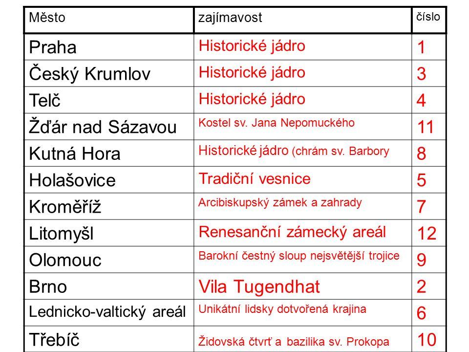 Městozajímavost číslo Praha Historické jádro 1 Český Krumlov Historické jádro 3 Telč Historické jádro 4 Žďár nad Sázavou Kostel sv.