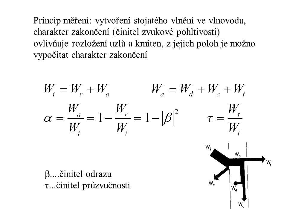 Princip měření: vytvoření stojatého vlnění ve vlnovodu, charakter zakončení (činitel zvukové pohltivosti) ovlivňuje rozložení uzlů a kmiten, z jejich