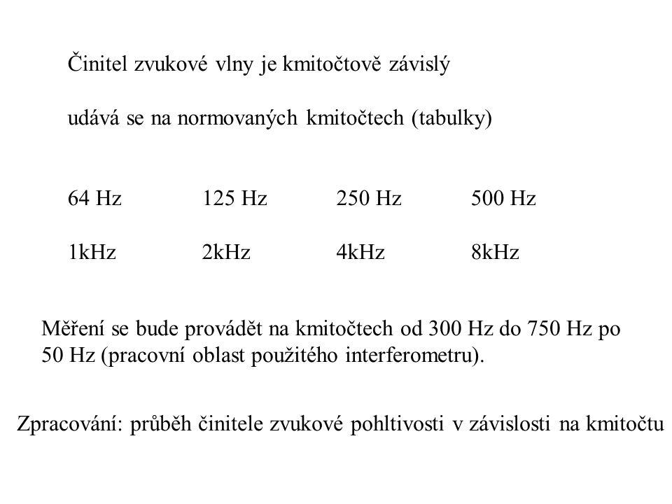 Činitel zvukové vlny je kmitočtově závislý udává se na normovaných kmitočtech (tabulky) 64 Hz 125 Hz250 Hz500 Hz 1kHz2kHz4kHz8kHz Zpracování: průběh činitele zvukové pohltivosti v závislosti na kmitočtu Měření se bude provádět na kmitočtech od 300 Hz do 750 Hz po 50 Hz (pracovní oblast použitého interferometru).