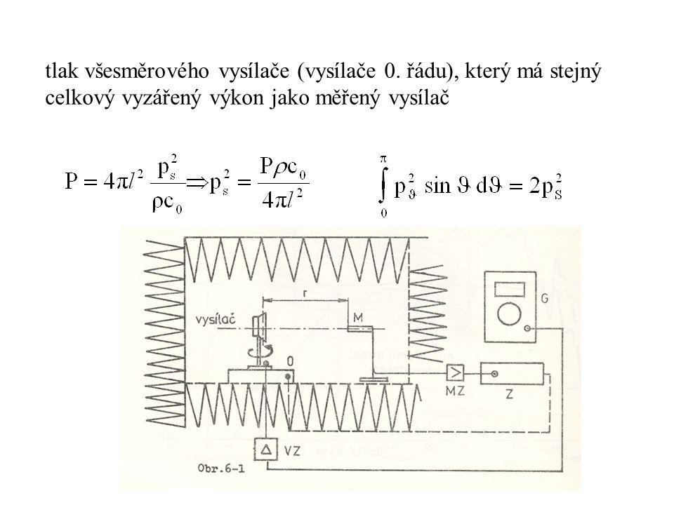 tlak všesměrového vysílače (vysílače 0. řádu), který má stejný celkový vyzářený výkon jako měřený vysílač