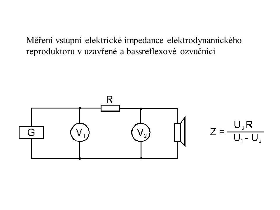 Měření vstupní elektrické impedance elektrodynamického reproduktoru v uzavřené a bassreflexové ozvučnici