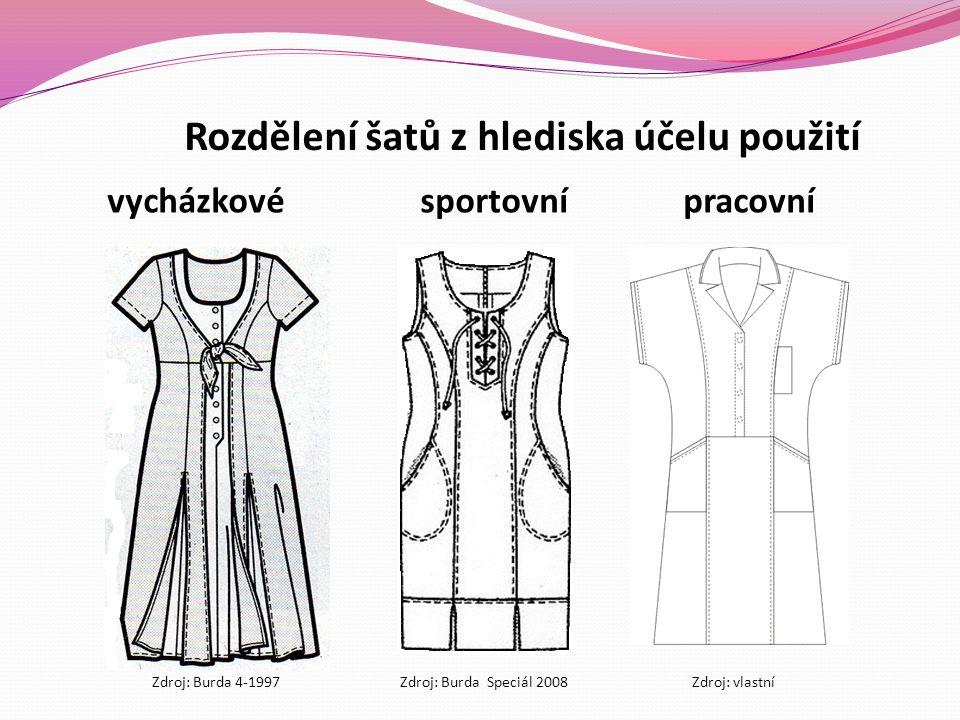Rozdělení šatů z hlediska účelu použití vycházkové sportovnípracovní Zdroj: Burda 4-1997Zdroj: Burda Speciál 2008Zdroj: vlastní