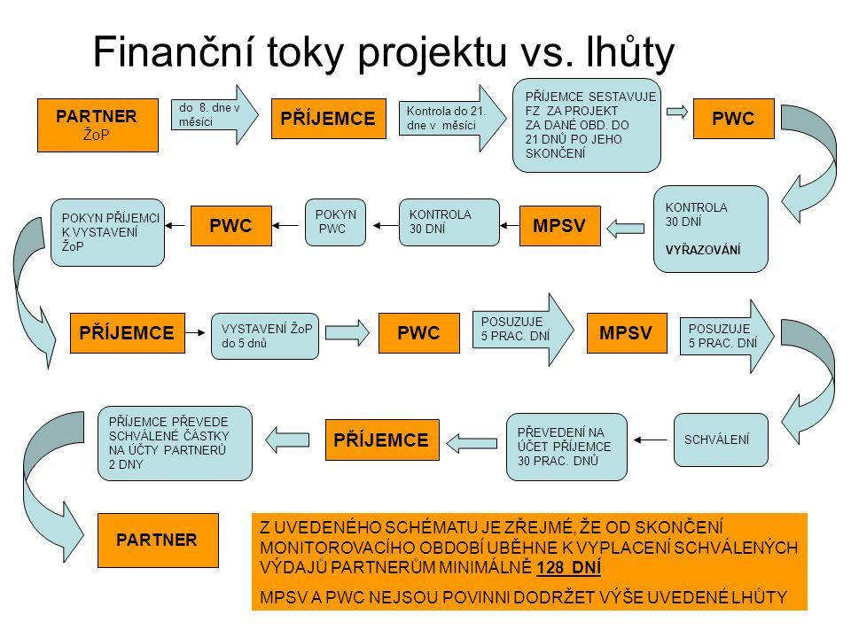 Finanční toky projektu vs. lhůty do 8. dne v měsíci Kontrola do 21. dne v měsíci KONTROLA 30 DNÍ VYŘAZOVÁNÍ KONTROLA 30 DNÍ POKYN PWC POKYN PŘÍJEMCI K