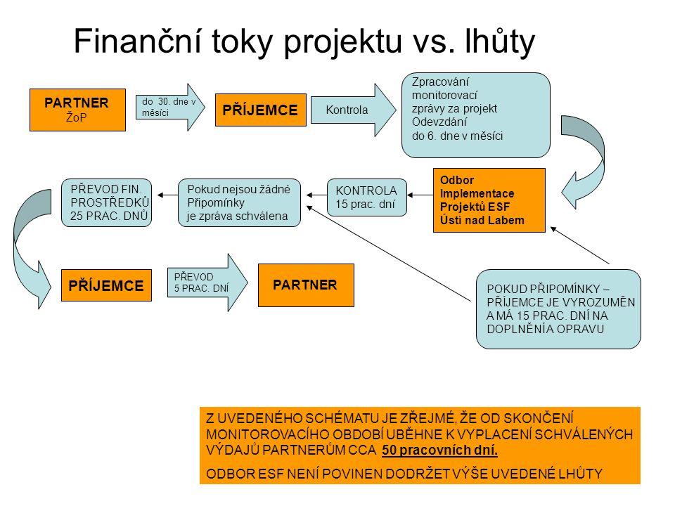 Finanční toky projektu vs. lhůty do 30. dne v měsíci Kontrola KONTROLA 15 prac. dní Pokud nejsou žádné Připomínky je zpráva schválena PŘEVOD 5 PRAC. D
