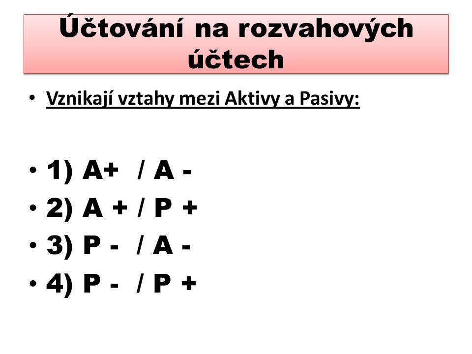 Účtování na rozvahových účtech Vznikají vztahy mezi Aktivy a Pasivy: 1) A+ / A - 2) A + / P + 3) P - / A - 4) P - / P +