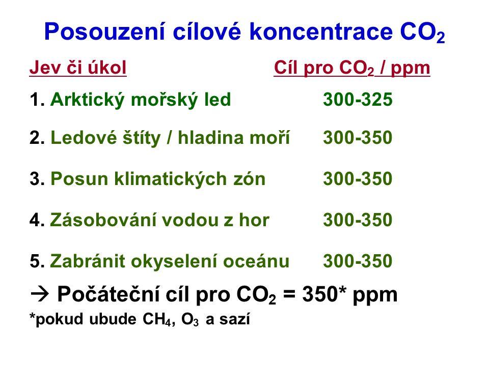 Posouzení cílové koncentrace CO 2 Jev či úkol Cíl pro CO 2 / ppm 1. Arktický mořský led300-325 2. Ledové štíty / hladina moří300-350 3. Posun klimatic