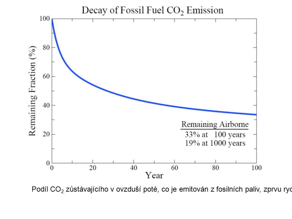 Podíl CO 2 zůstávajícího v ovzduší poté, co je emitován z fosilních paliv, zprvu rychle klesá, ale 1/3 zůstává v ovzduší i za sto let a 1/5 i za tisíc