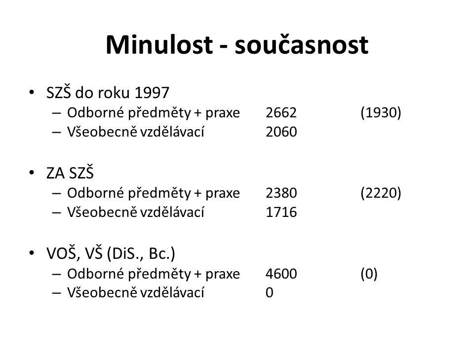 Minulost - současnost SZŠ do roku 1997 – Odborné předměty + praxe2662 (1930) – Všeobecně vzdělávací2060 ZA SZŠ – Odborné předměty + praxe2380(2220) – Všeobecně vzdělávací1716 VOŠ, VŠ (DiS., Bc.) – Odborné předměty + praxe 4600(0) – Všeobecně vzdělávací 0