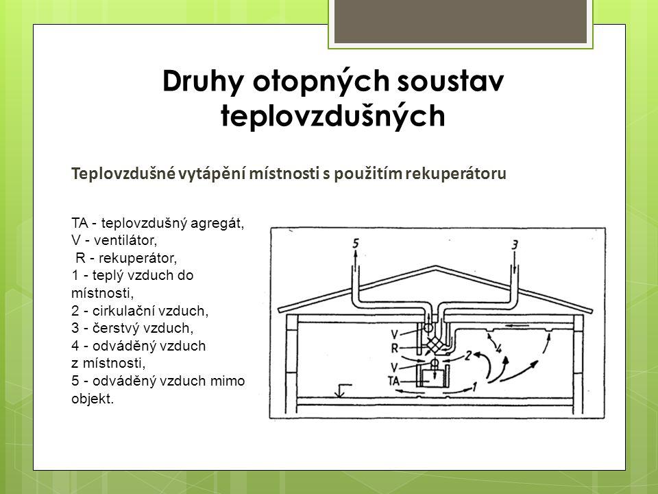 Teplovzdušné vytápění místnosti s použitím rekuperátoru TA - teplovzdušný agregát, V - ventilátor, R - rekuperátor, 1 - teplý vzduch do místnosti, 2 - cirkulační vzduch, 3 - čerstvý vzduch, 4 - odváděný vzduch z místnosti, 5 - odváděný vzduch mimo objekt.