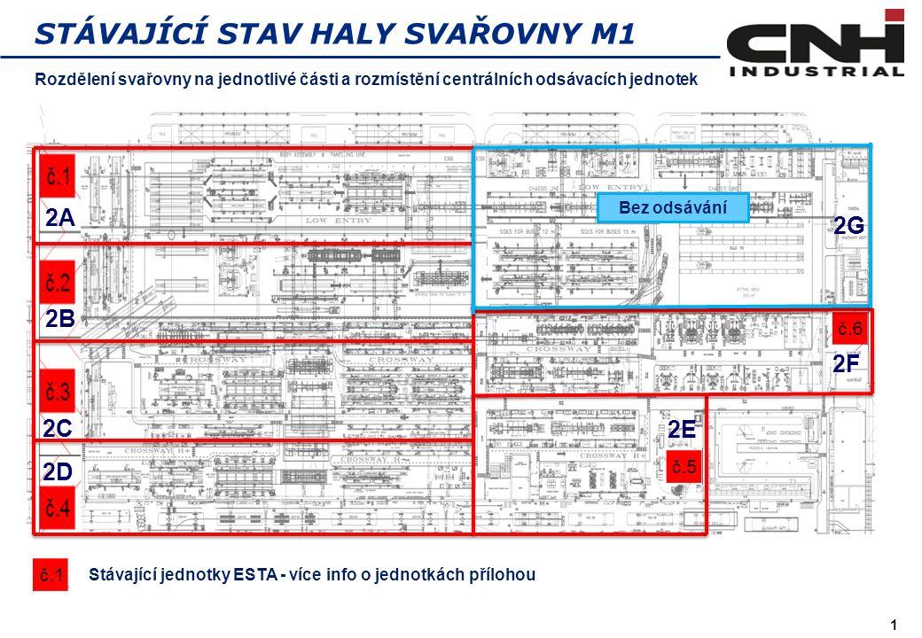 1 STÁVAJÍCÍ STAV HALY SVAŘOVNY M1 Rozdělení svařovny na jednotlivé části a rozmístění centrálních odsávacích jednotek 28 000 m 3 /h 32 000 m 3 /h 15 000 m 3 /h Stávající jednotky ESTA - více info o jednotkách přílohou Bez odsávání 2A 2B 2C 2D 2E 2F 2G