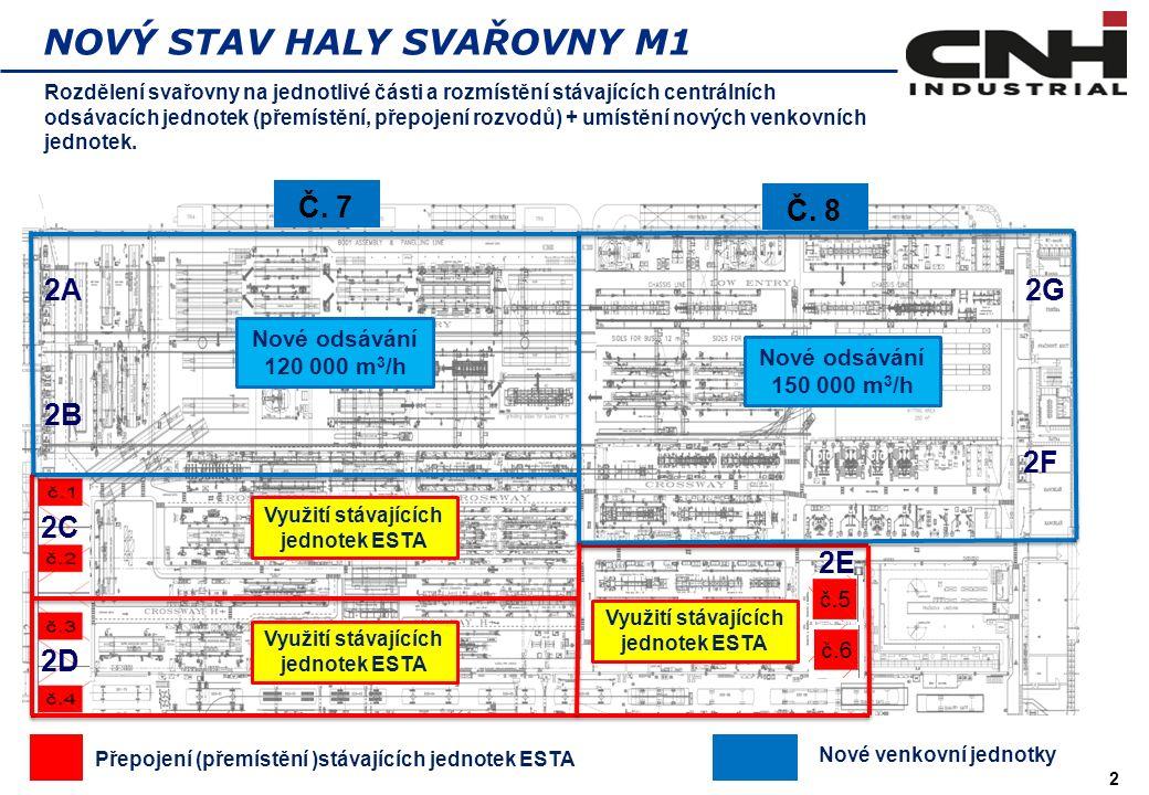 2 NOVÝ STAV HALY SVAŘOVNY M1 Rozdělení svařovny na jednotlivé části a rozmístění stávajících centrálních odsávacích jednotek (přemístění, přepojení rozvodů) + umístění nových venkovních jednotek.