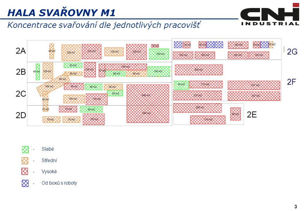 3 HALA SVAŘOVNY M1 Koncentrace svařování dle jednotlivých pracovišť -Slabé -Střední -Vysoké -Od boxů s roboty 2F 2G