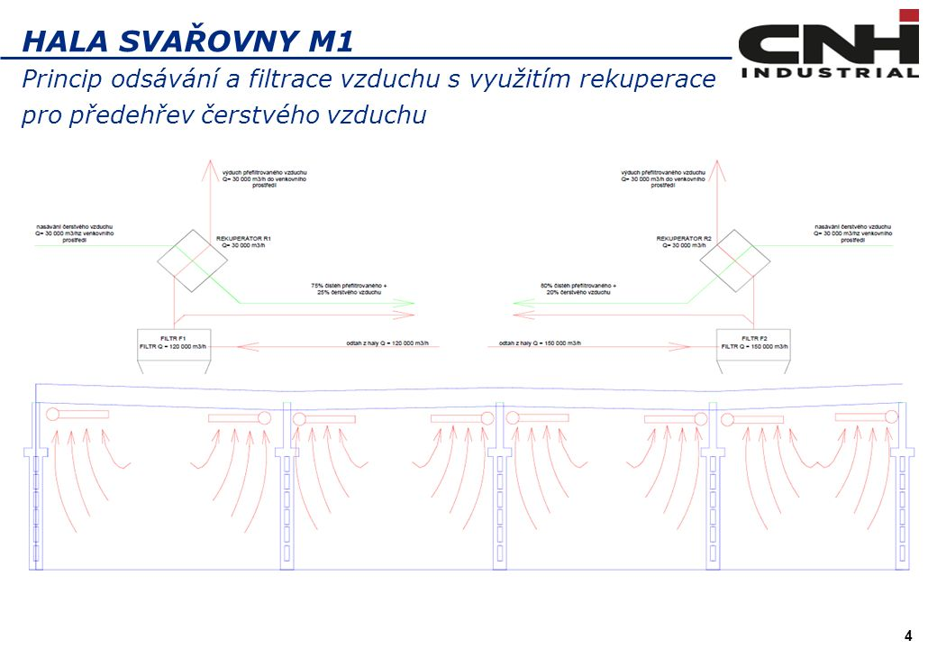 4 HALA SVAŘOVNY M1 Princip odsávání a filtrace vzduchu s využitím rekuperace pro předehřev čerstvého vzduchu