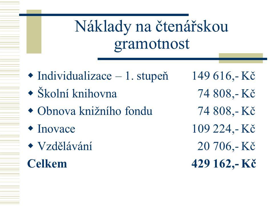 Náklady na čtenářskou gramotnost  Individualizace – 1.