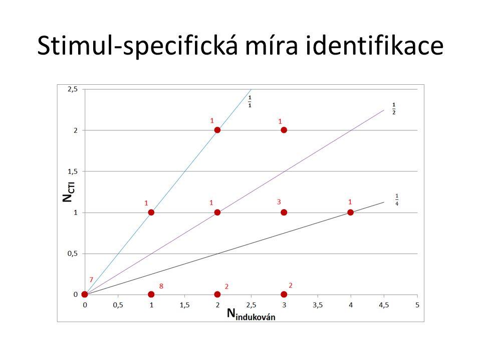 Stimul-specifická míra identifikace