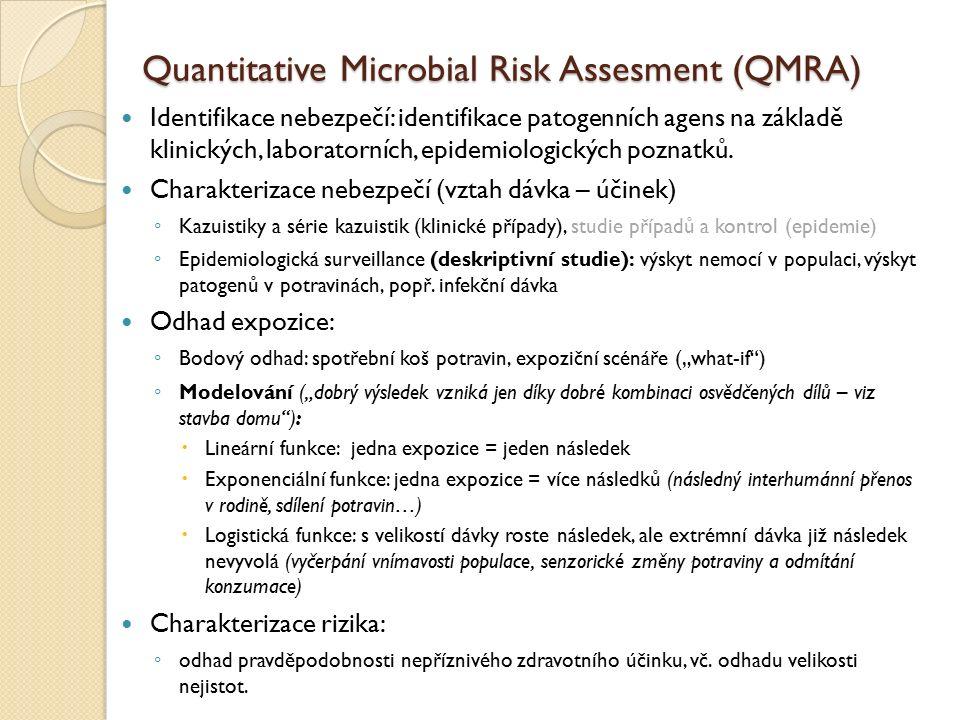 Quantitative Microbial Risk Assesment (QMRA) Identifikace nebezpečí: identifikace patogenních agens na základě klinických, laboratorních, epidemiologických poznatků.