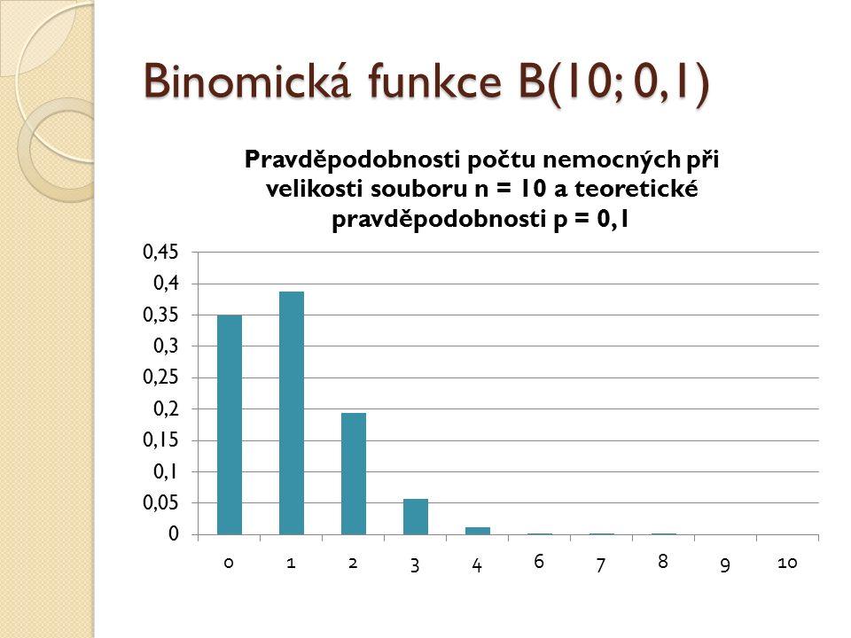Binomická funkce B(10; 0,1)