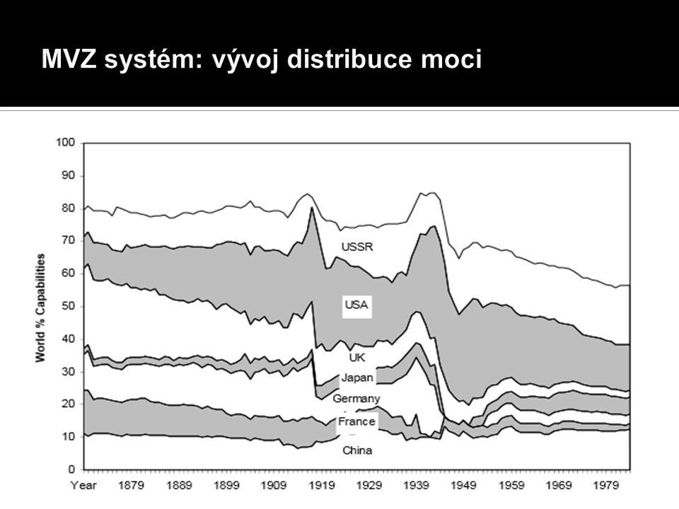  Politický systém  Národní státy ztrácejí relevanci  Spíše funkcionálně zaměření aktéři
