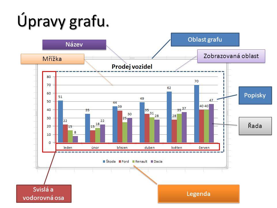 Úpravy grafu.