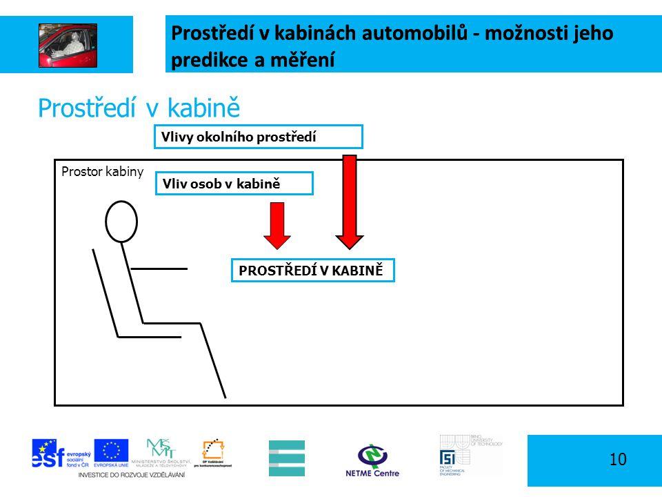 Prostředí v kabinách automobilů - možnosti jeho predikce a měření 10 Prostor kabiny Prostředí v kabině PROSTŘEDÍ V KABINĚ Vlivy okolního prostředí Vliv osob v kabině Prostředí v kabinách automobilů - možnosti jeho predikce a měření