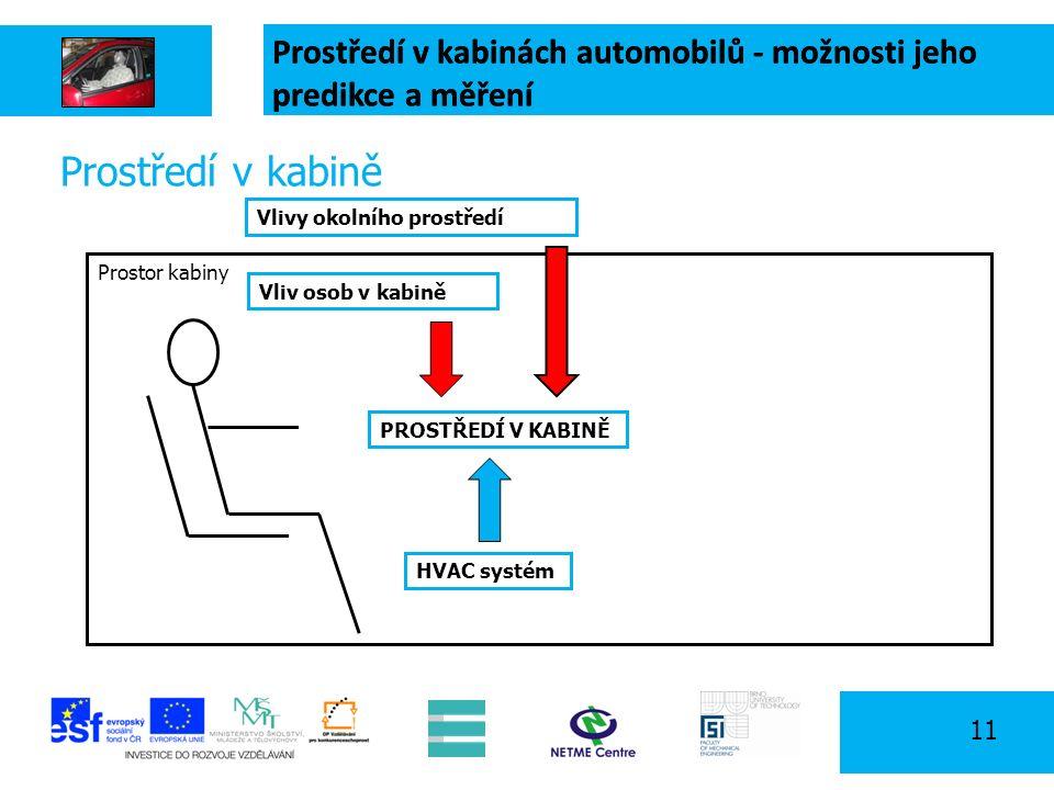 11 Prostor kabiny Prostředí v kabině PROSTŘEDÍ V KABINĚ Vlivy okolního prostředí Vliv osob v kabině Prostředí v kabinách automobilů - možnosti jeho predikce a měření HVAC systém