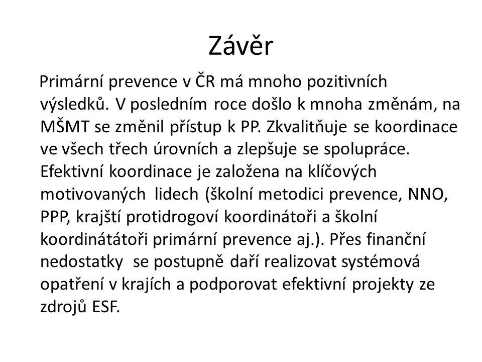 Závěr Primární prevence v ČR má mnoho pozitivních výsledků.