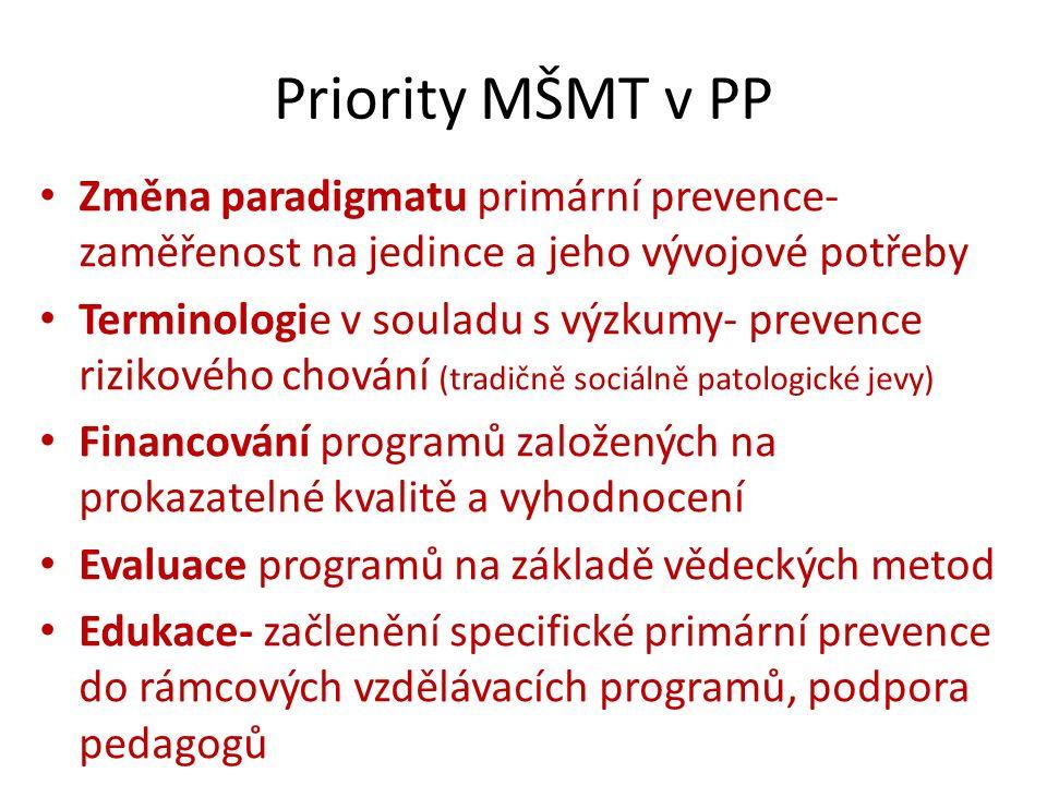 Priority MŠMT v PP Změna paradigmatu primární prevence- zaměřenost na jedince a jeho vývojové potřeby Terminologie v souladu s výzkumy- prevence rizikového chování (tradičně sociálně patologické jevy) Financování programů založených na prokazatelné kvalitě a vyhodnocení Evaluace programů na základě vědeckých metod Edukace- začlenění specifické primární prevence do rámcových vzdělávacích programů, podpora pedagogů