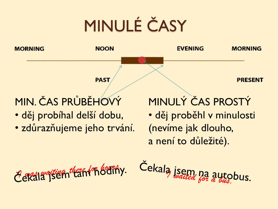 Dle časové osy a slov utvoř věty: Tom / walk / see We / talk / come They / sit / take a photo I / watch / arrive He / go / start to rain Tom was walking home when he saw an accident.