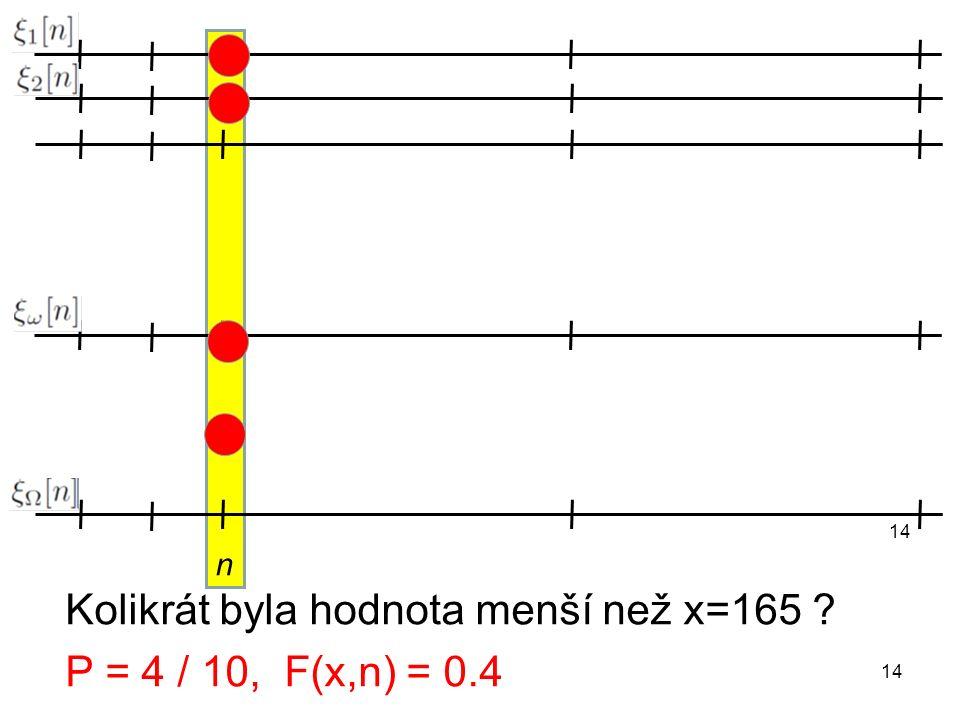 n 14 Kolikrát byla hodnota menší než x=165 ? P = 4 / 10, F(x,n) = 0.4