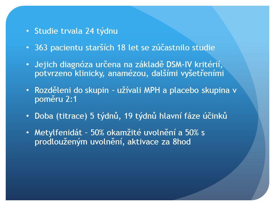 Studie trvala 24 týdnu 363 pacientu starších 18 let se zúčastnilo studie Jejich diagnóza určena na základě DSM-IV kritérií, potvrzeno klinicky, anamézou, dalšími vyšetřeními Rozděleni do skupin – užívali MPH a placebo skupina v poměru 2:1 Doba (titrace) 5 týdnů, 19 týdnů hlavní fáze účinků Metylfenidát – 50% okamžité uvolnění a 50% s prodlouženým uvolnění, aktivace za 8hod