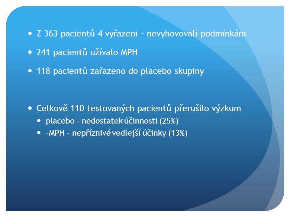 Z 363 pacientů 4 vyřazeni – nevyhovovali podmínkám 241 pacientů užívalo MPH 118 pacientů zařazeno do placebo skupiny Celkově 110 testovaných pacientů přerušilo výzkum placebo – nedostatek účinnosti (25%) -MPH – nepříznivé vedlejší účinky (13%)