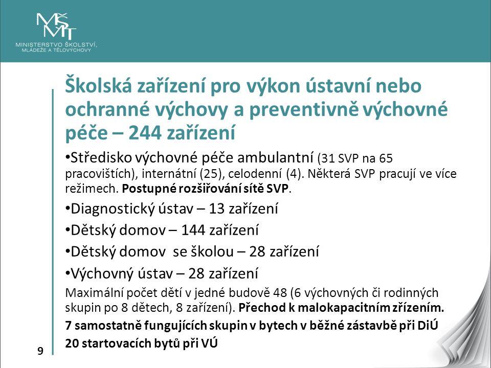 10 Počty dětí a mladistvých v institucionální výchově ve školním roce 2014/15 Středisko výchovné péče ambulantní, pobytové – 10 874, především ambulantní péče (3 457 z iniciativy rodiny, 2 804 z iniciativy OSPOD, 820 z iniciativy školy) Ostatní ústavní výchova (DÚ, VÚ, DD, DDŠ): 6 495 dětí a mladistvých (2 851 starších 15 let, 65 dětí umístěno na žádost rodičů, 46 nezletilých matek)