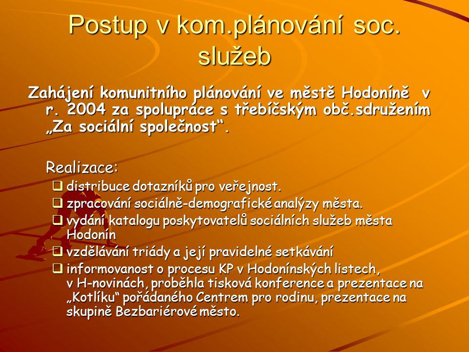 Postup v kom.plánování soc. služeb Zahájení komunitního plánování ve městě Hodoníně v r.