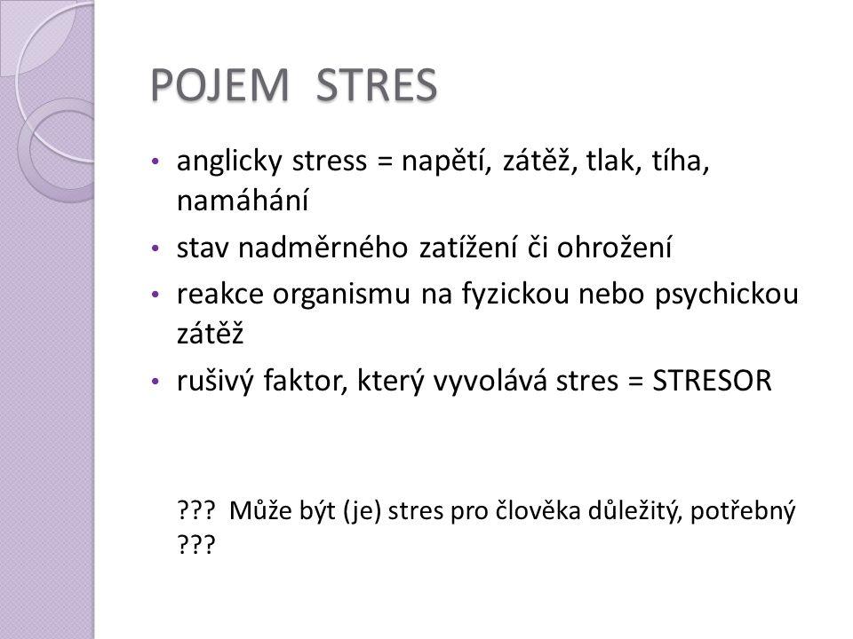 POJEM STRES anglicky stress = napětí, zátěž, tlak, tíha, namáhání stav nadměrného zatížení či ohrožení reakce organismu na fyzickou nebo psychickou zá