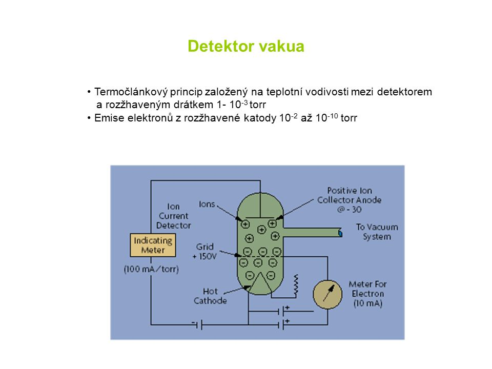 Detektor vakua Termočlánkový princip založený na teplotní vodivosti mezi detektorem a rozžhaveným drátkem 1- 10 -3 torr Emise elektronů z rozžhavené katody 10 -2 až 10 -10 torr