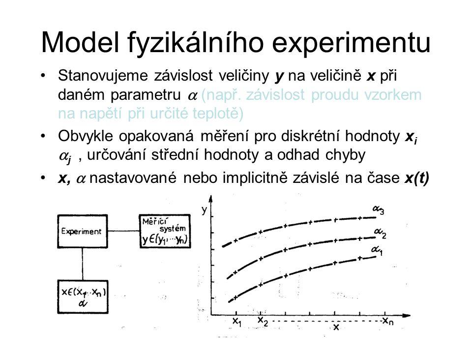 Model fyzikálního experimentu Stanovujeme závislost veličiny y na veličině x při daném parametru  (např.