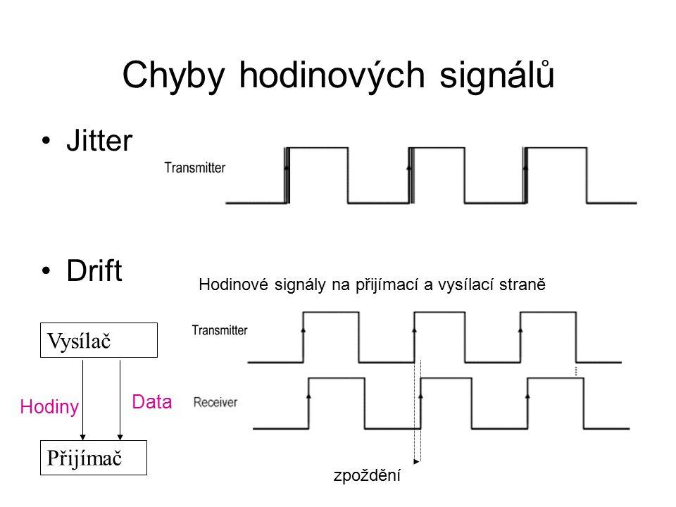 Chyby hodinových signálů Jitter Drift Hodinové signály na přijímací a vysílací straně Vysílač Přijímač Data Hodiny zpoždění